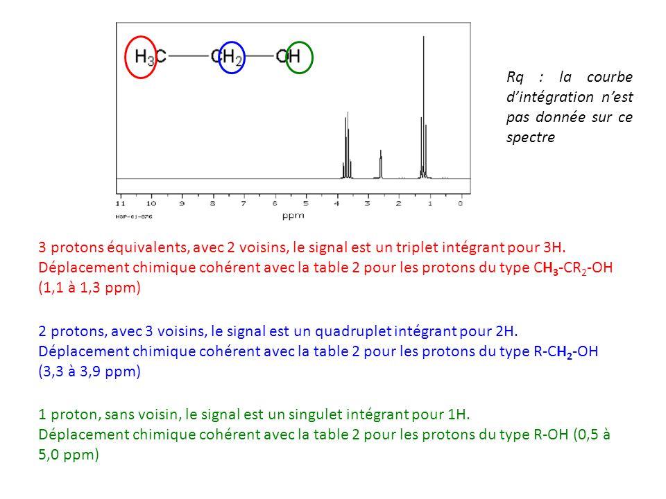 Rq : la courbe d'intégration n'est pas donnée sur ce spectre