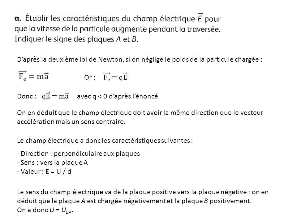 D'après la deuxième loi de Newton, si on néglige le poids de la particule chargée :