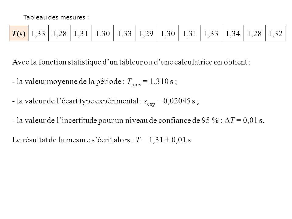 - la valeur moyenne de la période : Tmoy = 1,310 s ;