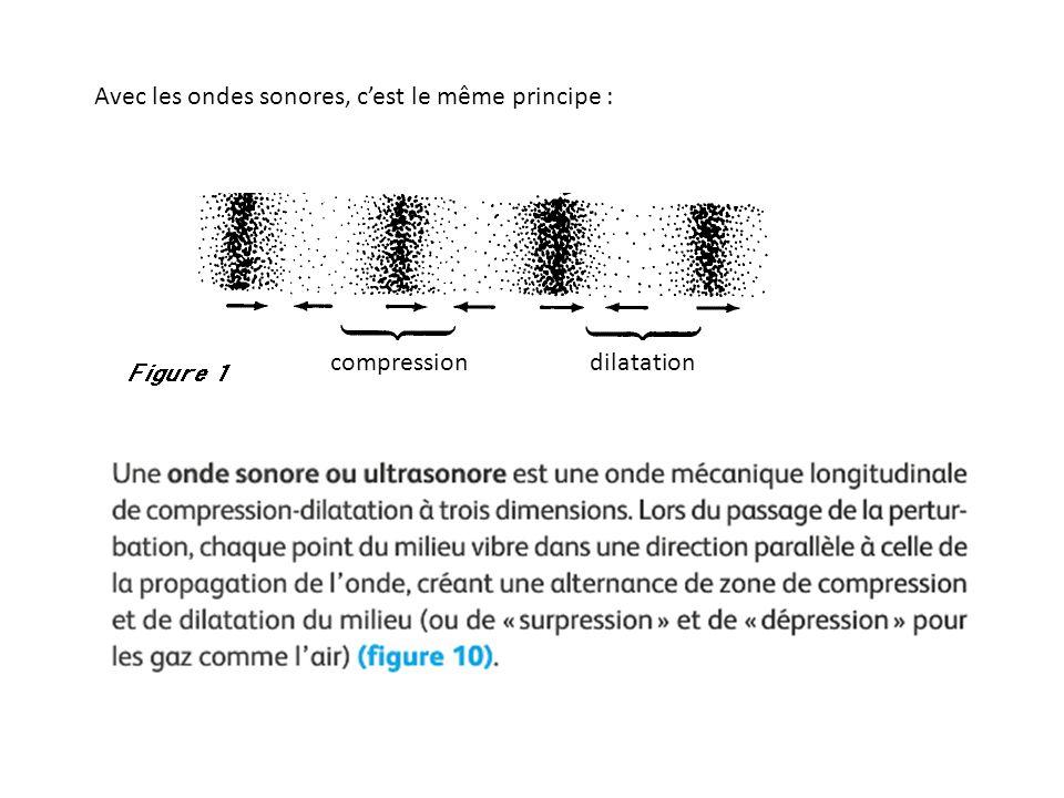Avec les ondes sonores, c'est le même principe :