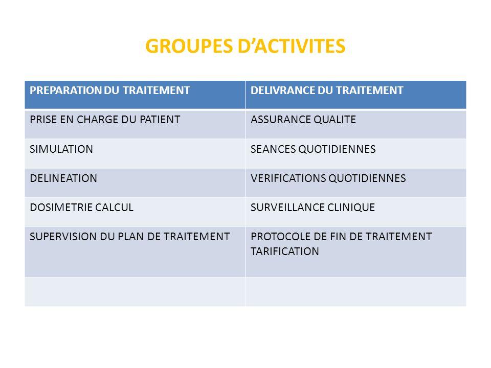 GROUPES D'ACTIVITES PREPARATION DU TRAITEMENT DELIVRANCE DU TRAITEMENT