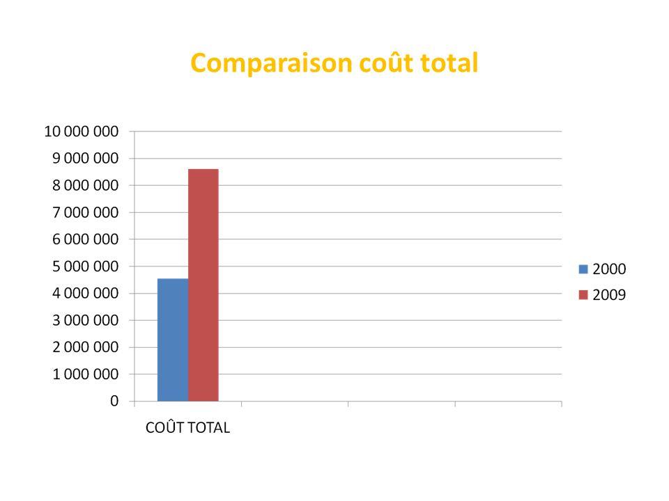 Comparaison coût total