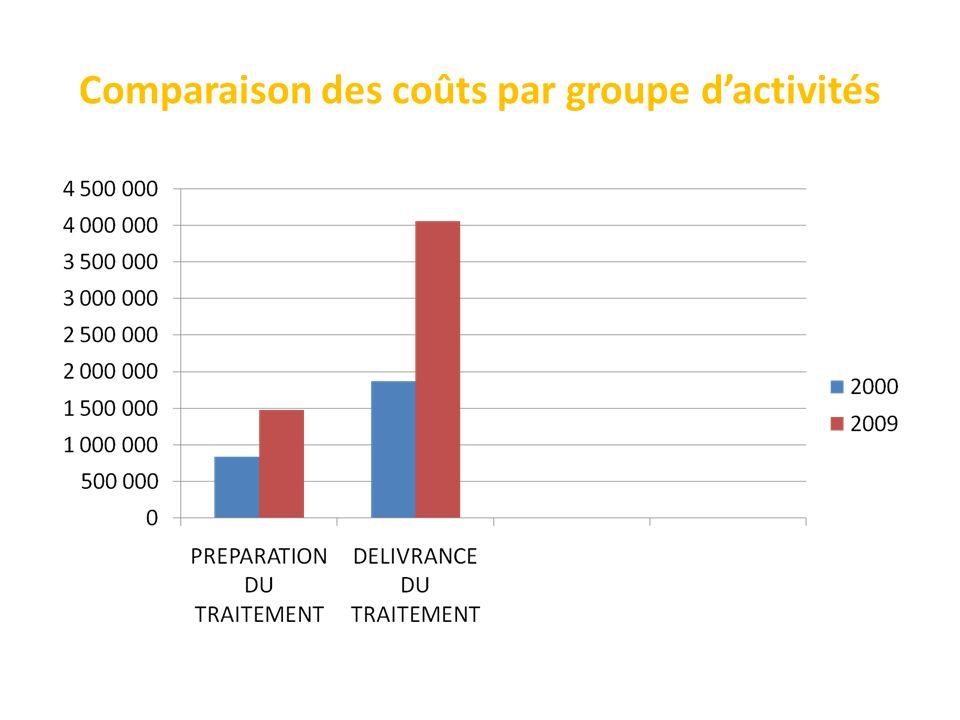 Comparaison des coûts par groupe d'activités