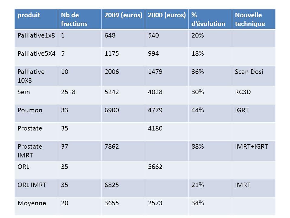 produit Nb de fractions. 2009 (euros) 2000 (euros) % d'évolution. Nouvelle technique. Palliative1x8.