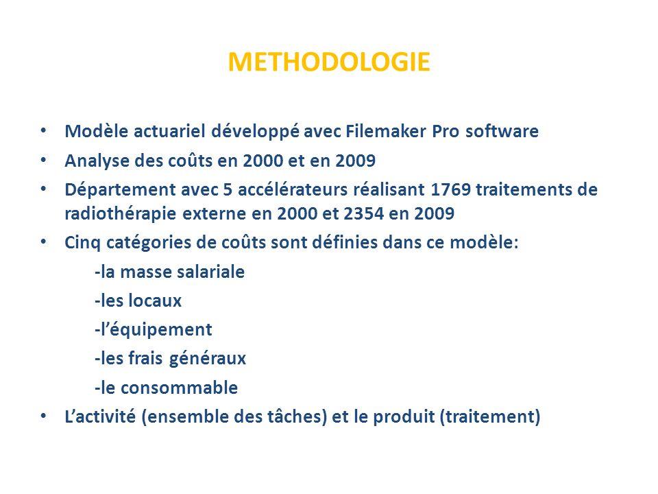 METHODOLOGIE Modèle actuariel développé avec Filemaker Pro software