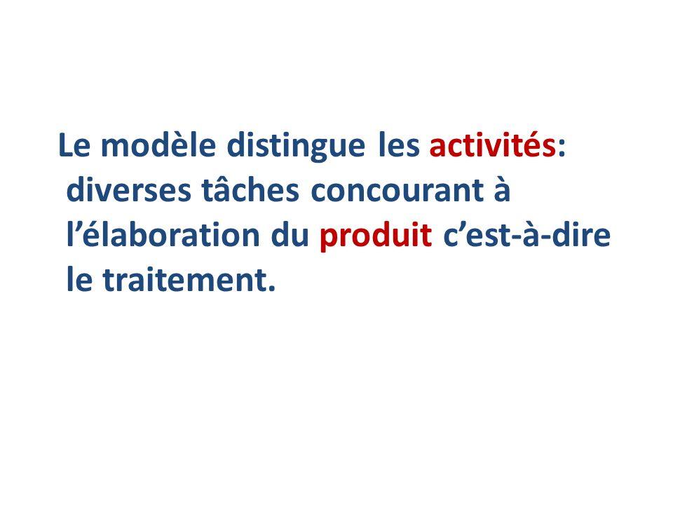 Le modèle distingue les activités: diverses tâches concourant à l'élaboration du produit c'est-à-dire le traitement.