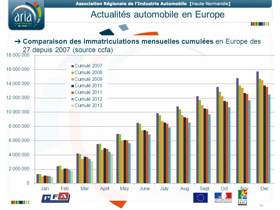 Actualités automobile en Europe
