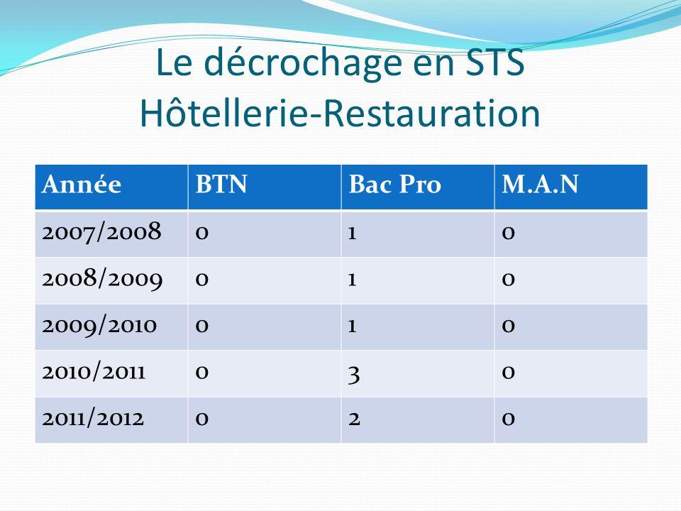 Le décrochage en STS Hôtellerie-Restauration