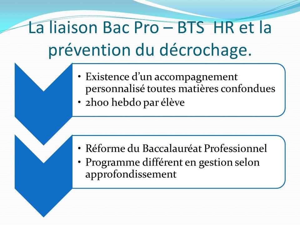 La liaison Bac Pro – BTS HR et la prévention du décrochage.