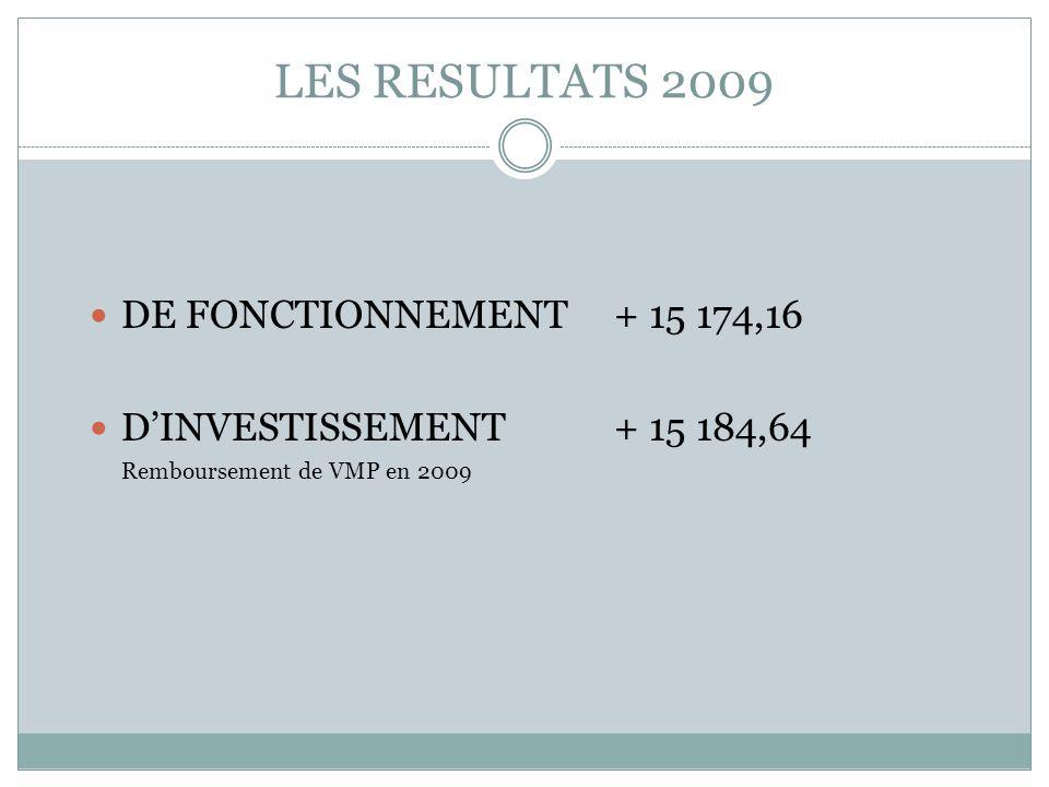 LES RESULTATS 2009 DE FONCTIONNEMENT + 15 174,16