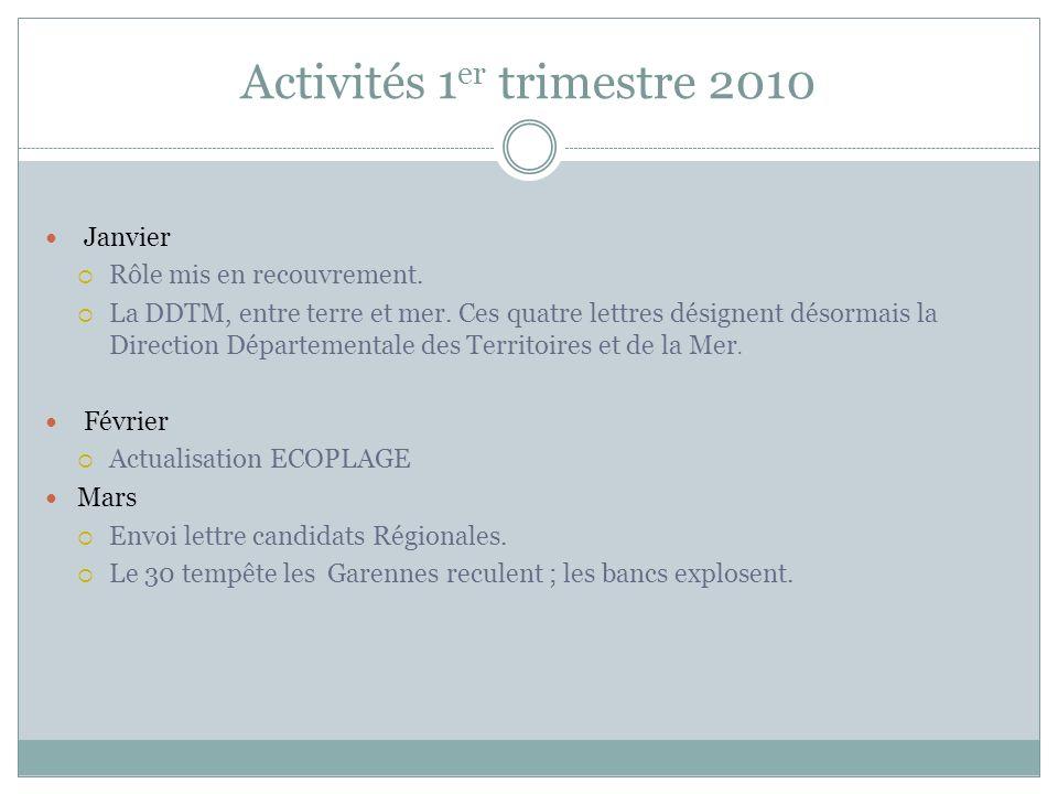 Activités 1er trimestre 2010
