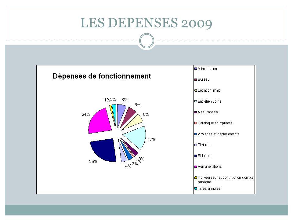 LES DEPENSES 2009