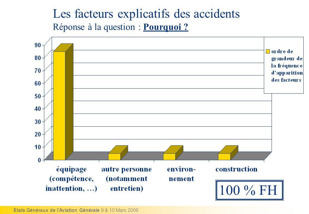 100 % FH Les facteurs explicatifs des accidents