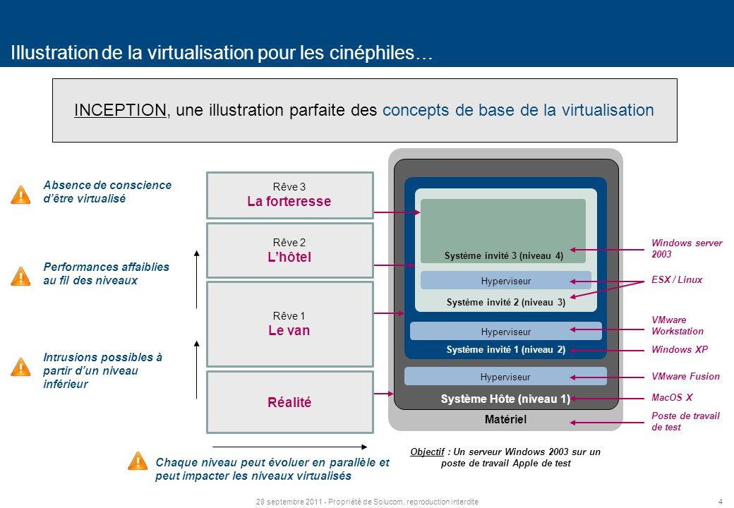 Illustration de la virtualisation pour les cinéphiles…