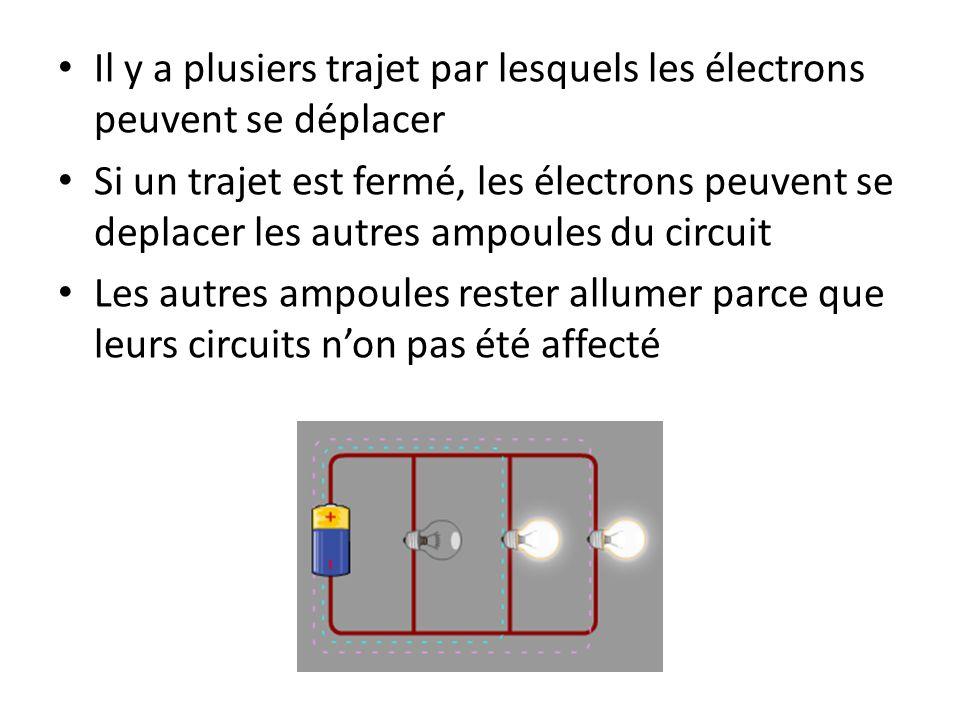 Il y a plusiers trajet par lesquels les électrons peuvent se déplacer
