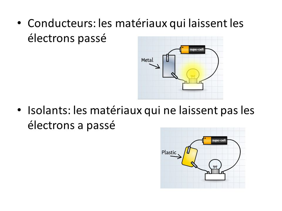 Conducteurs: les matériaux qui laissent les électrons passé