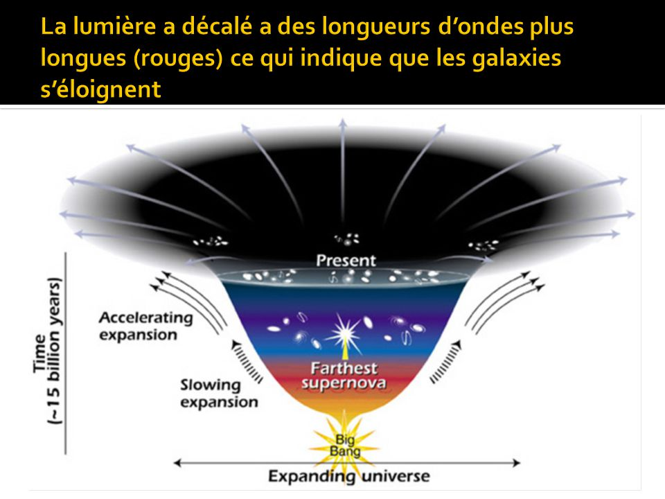 La lumière a décalé a des longueurs d'ondes plus longues (rouges) ce qui indique que les galaxies s'éloignent
