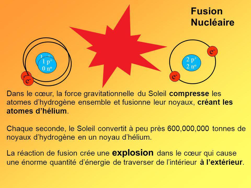 Fusion Nucléaire e- e- e-