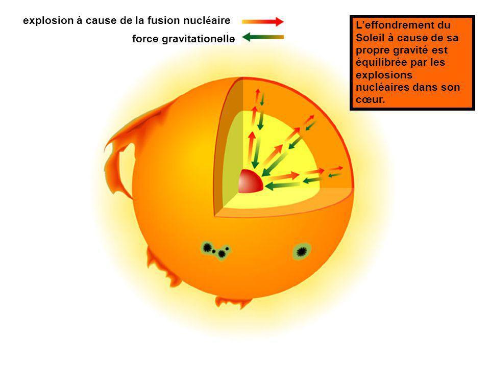 explosion à cause de la fusion nucléaire force gravitationelle