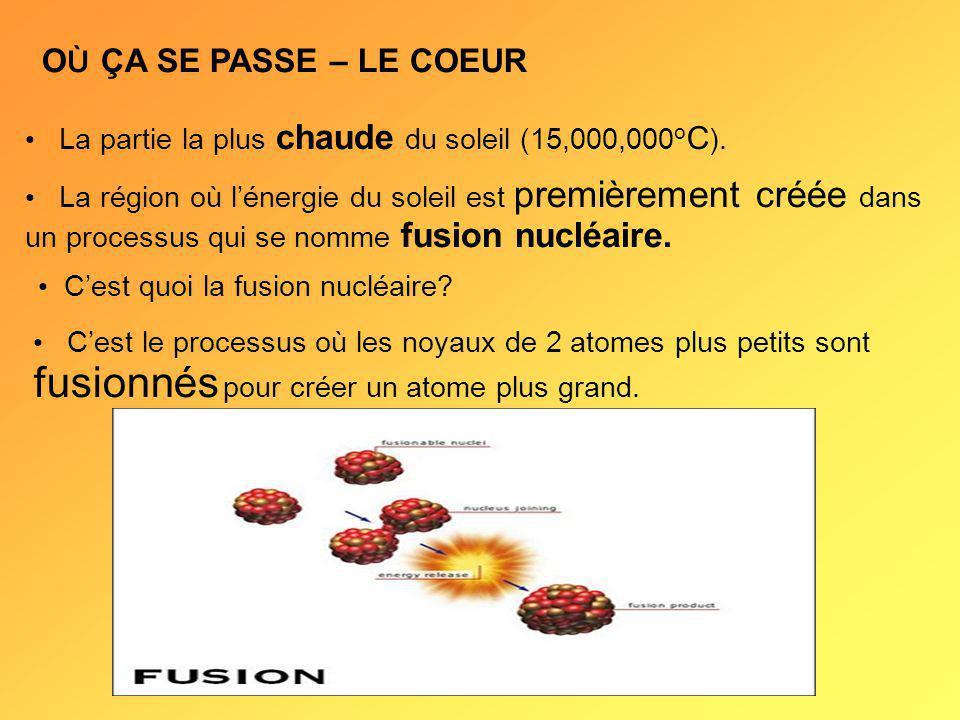 OÙ ÇA SE PASSE – LE COEUR La partie la plus chaude du soleil (15,000,000oC).