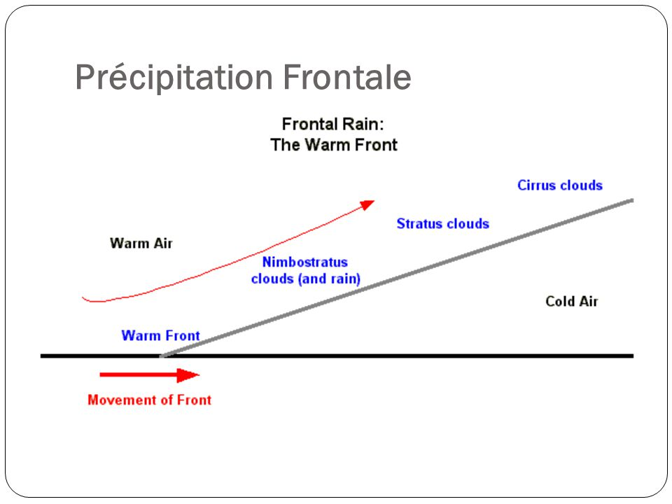 Précipitation Frontale