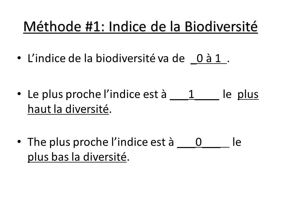 Méthode #1: Indice de la Biodiversité