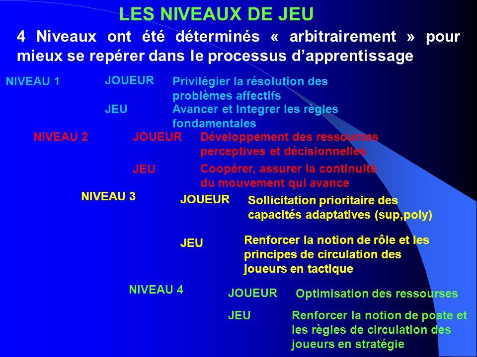 LES NIVEAUX DE JEU4 Niveaux ont été déterminés « arbitrairement » pour mieux se repérer dans le processus d'apprentissage.