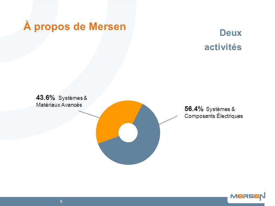 À propos de Mersen Deux activités 43.6% Systèmes & Matériaux Avancés