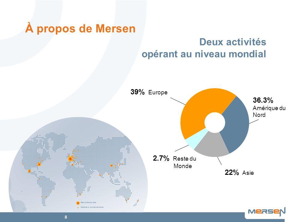 À propos de Mersen Deux activités opérant au niveau mondial 39% Europe