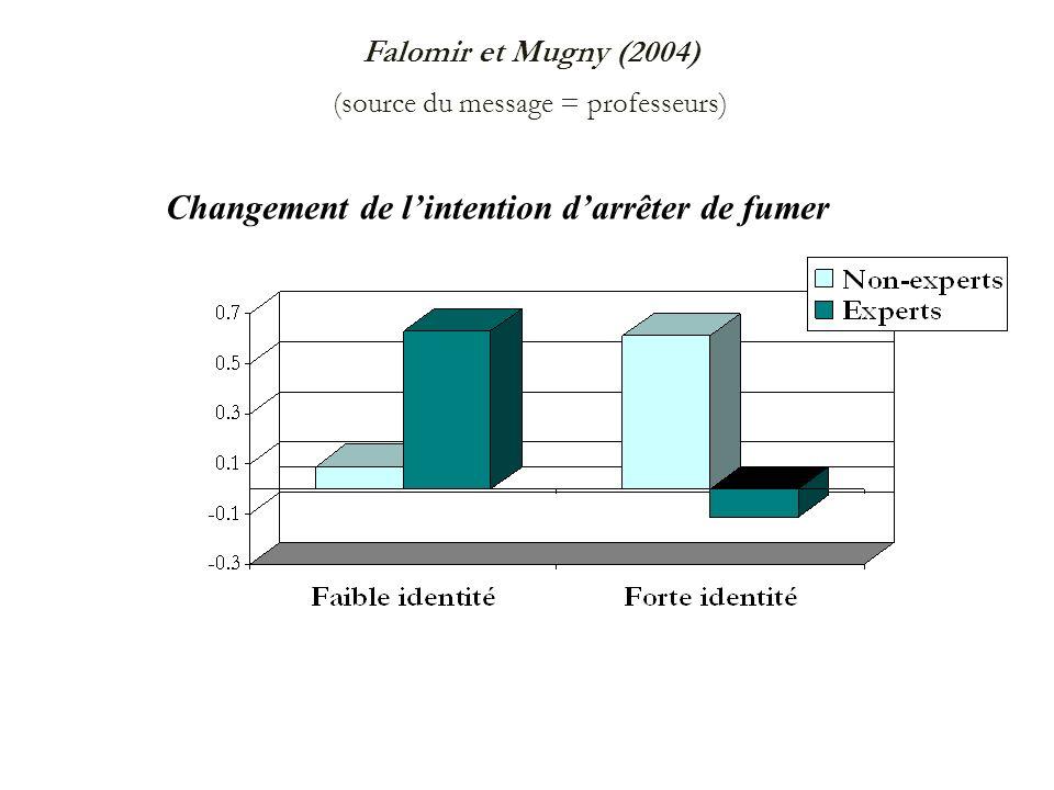 Falomir et Mugny (2004) (source du message = professeurs)