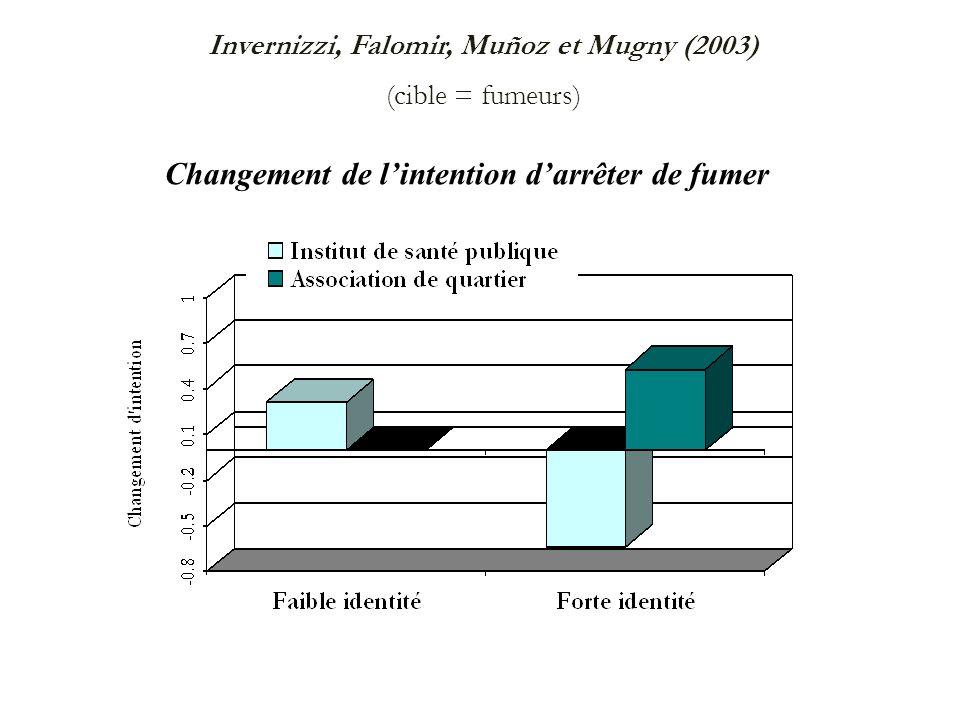 Invernizzi, Falomir, Muñoz et Mugny (2003) (cible = fumeurs)