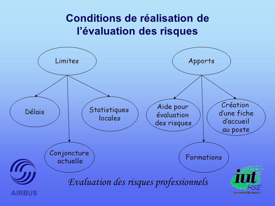 Conditions de réalisation de l'évaluation des risques