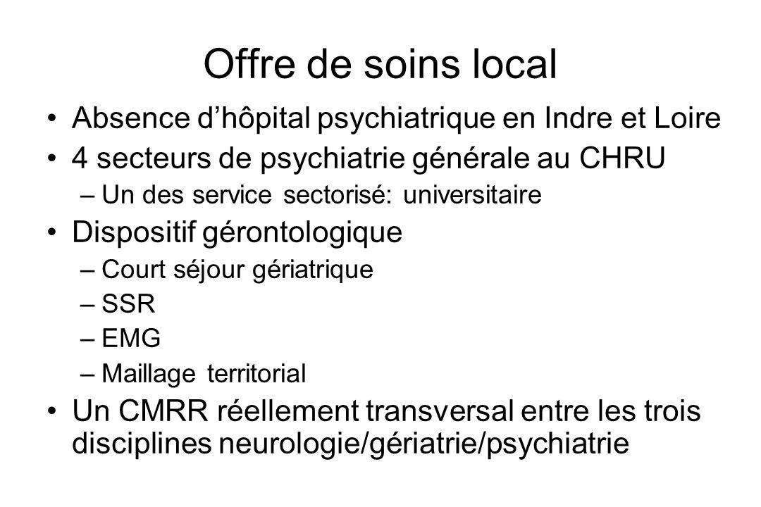Offre de soins local Absence d'hôpital psychiatrique en Indre et Loire