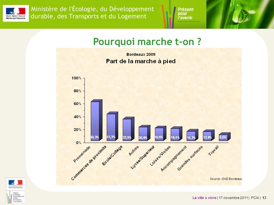 Pourquoi marche t-on Source : EMD Bordeaux