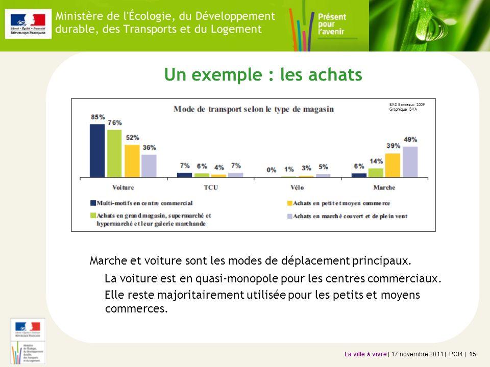 Un exemple : les achats EMD Bordeaux 2009 Graphique BVA. Marche et voiture sont les modes de déplacement principaux.