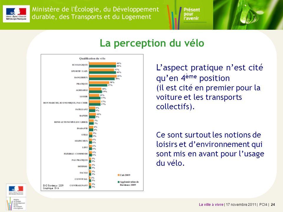 La perception du vélo L'aspect pratique n'est cité qu'en 4ème position (il est cité en premier pour la voiture et les transports collectifs).