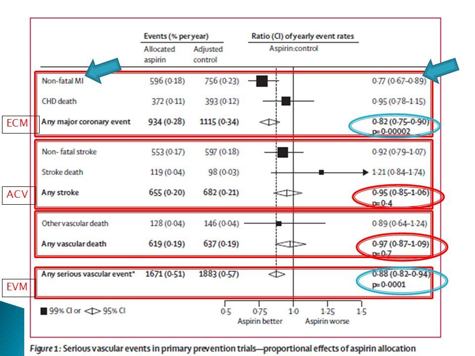 ECM ACV EVM Primary prevention results: RR 0.88 for all EVM