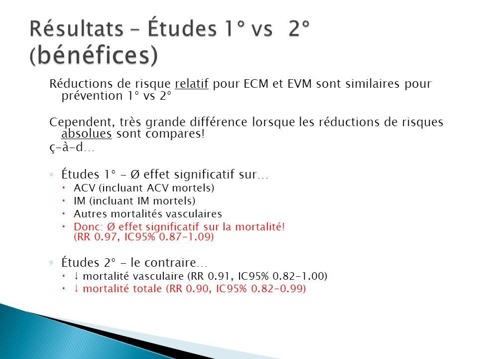 Résultats – Études 1° vs 2° (bénéfices)