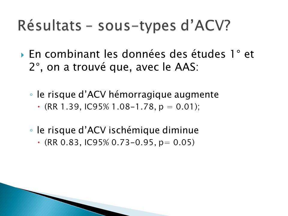 Résultats – sous-types d'ACV