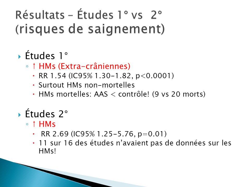 Résultats – Études 1° vs 2° (risques de saignement)