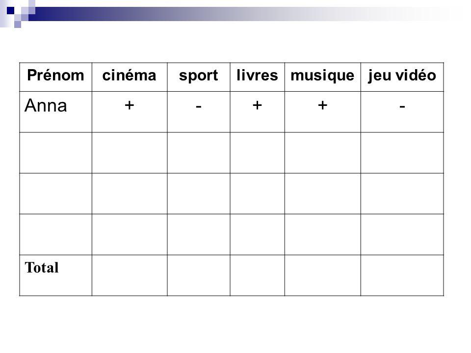 Prénom cinéma sport livres musique jeu vidéo Anna + - Total