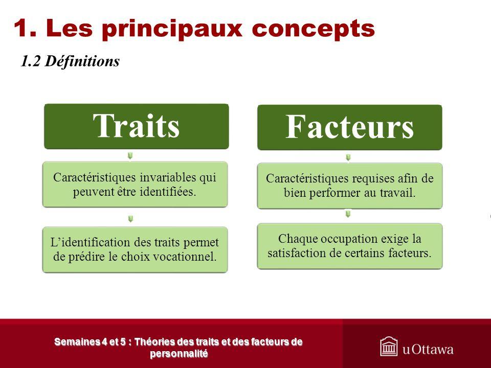 1. Les principaux concepts