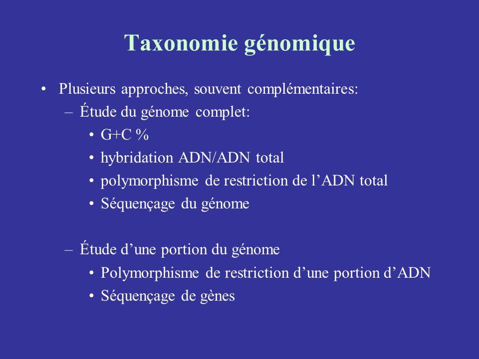 Taxonomie génomique Plusieurs approches, souvent complémentaires:
