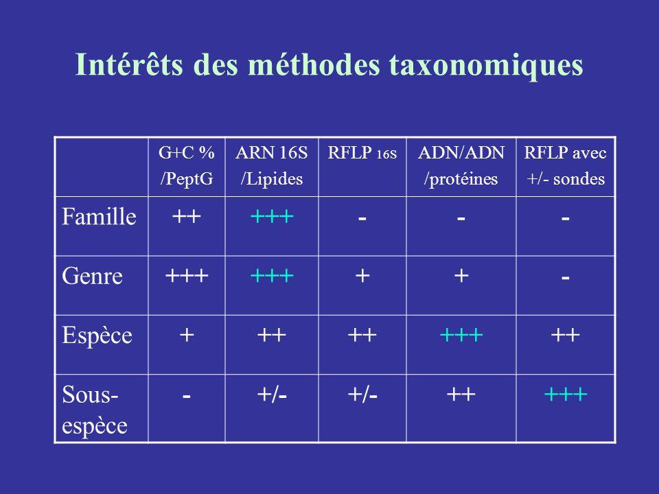 Intérêts des méthodes taxonomiques