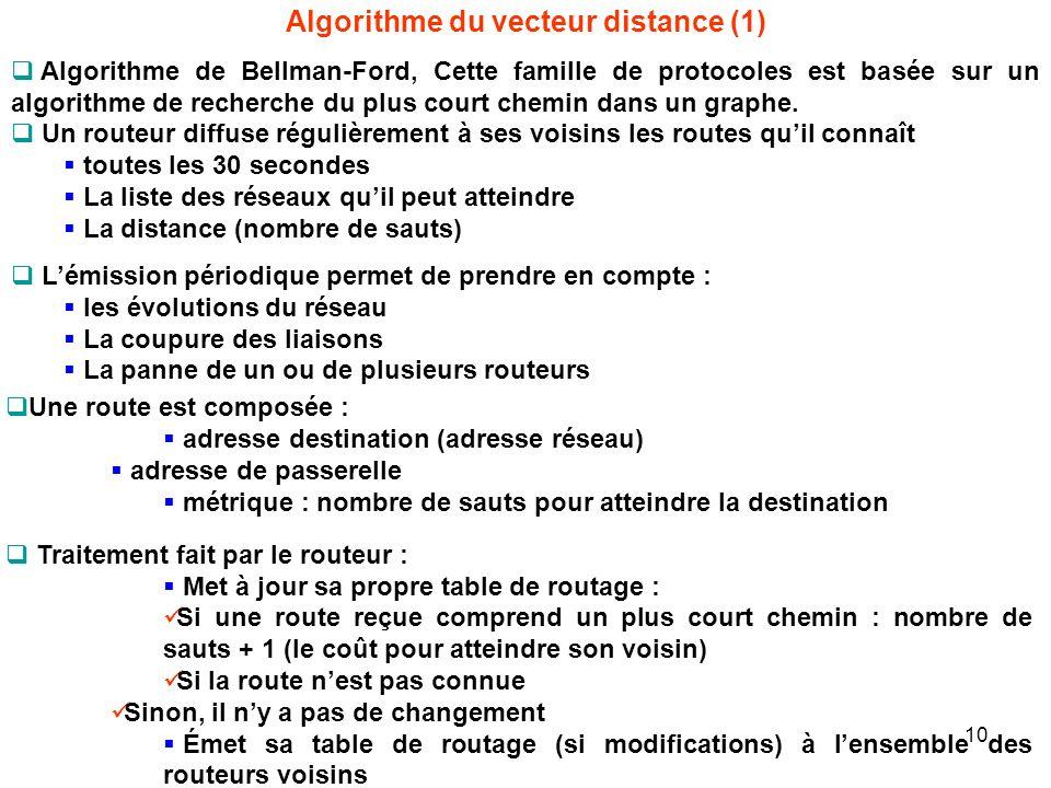Algorithme du vecteur distance (1)