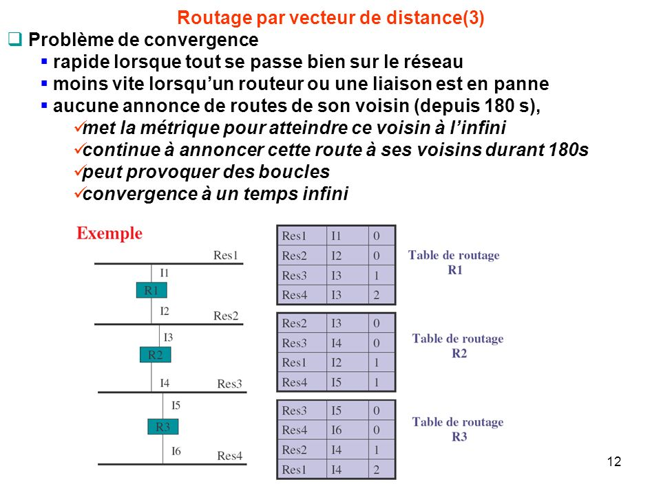 Routage par vecteur de distance(3)