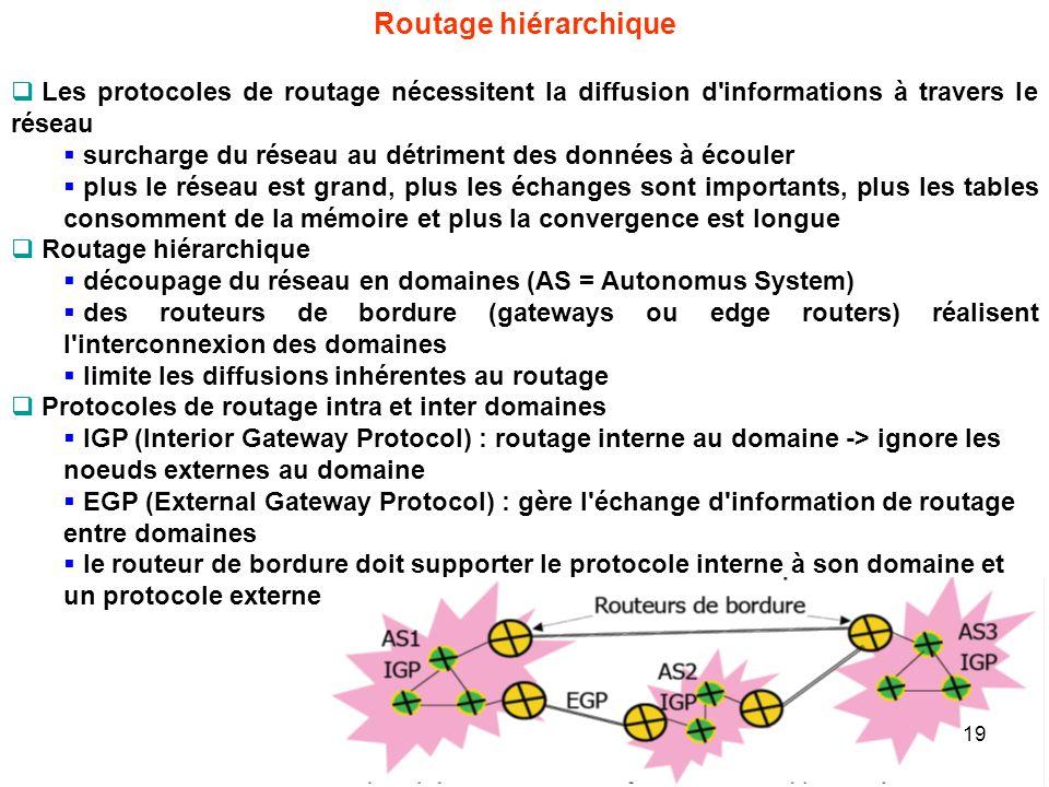 Routage hiérarchique Les protocoles de routage nécessitent la diffusion d informations à travers le réseau.