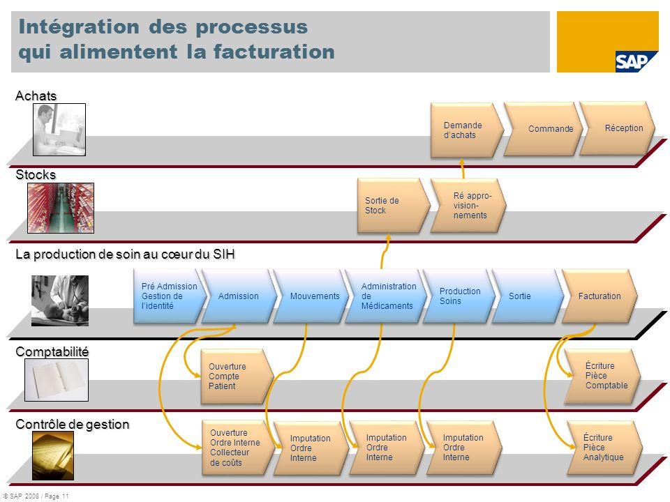 Intégration des processus qui alimentent la facturation