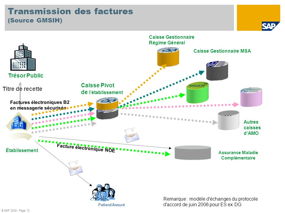 Transmission des factures (Source GMSIH)