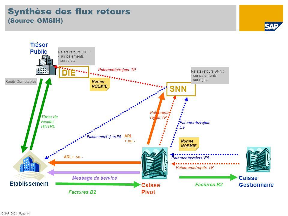 Synthèse des flux retours (Source GMSIH)